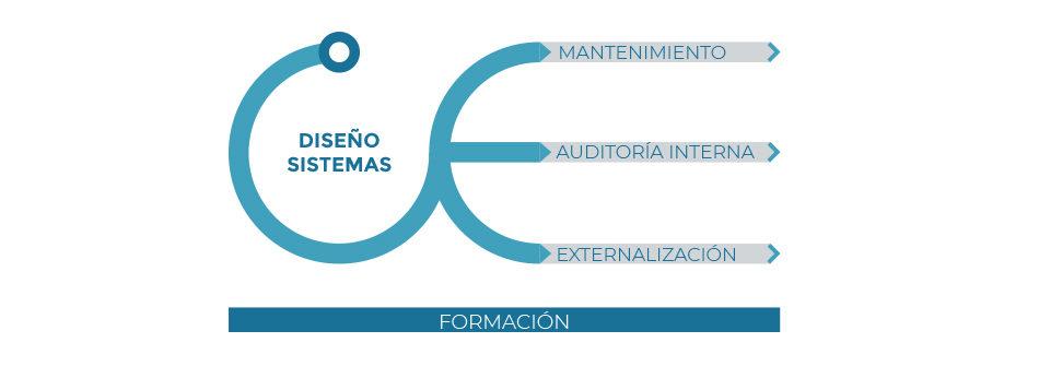 gráfico de Sistemas de gestión - Servicio de ecogesa