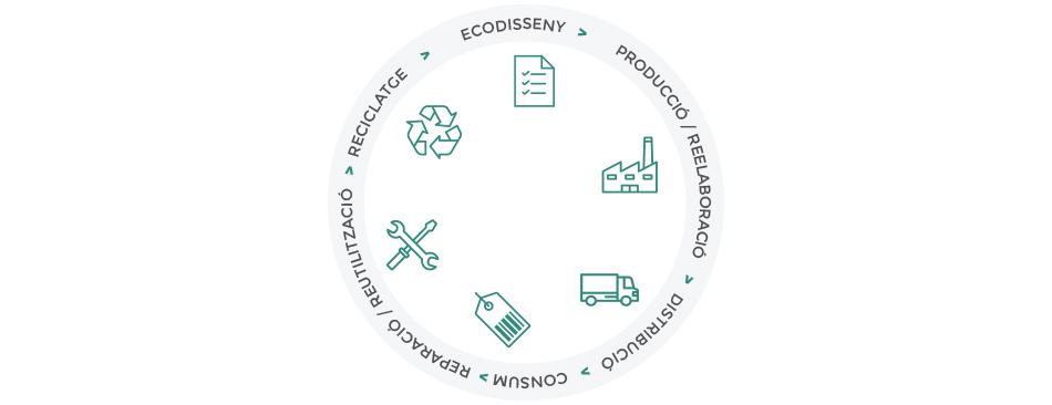 Medi Ambient - servei ecogesa