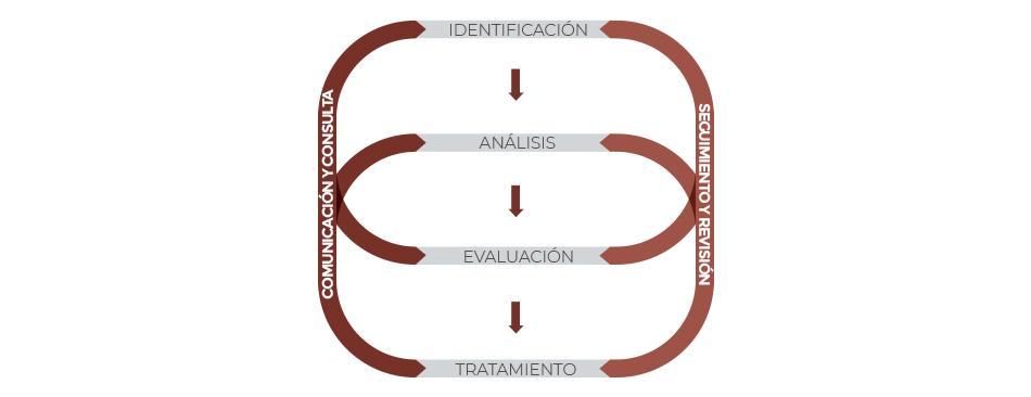 Servicio Ecogesa - Gráfico Compliance