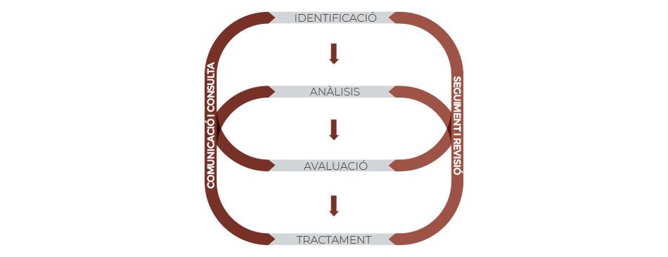 Compliance - servei d'Ecogesa