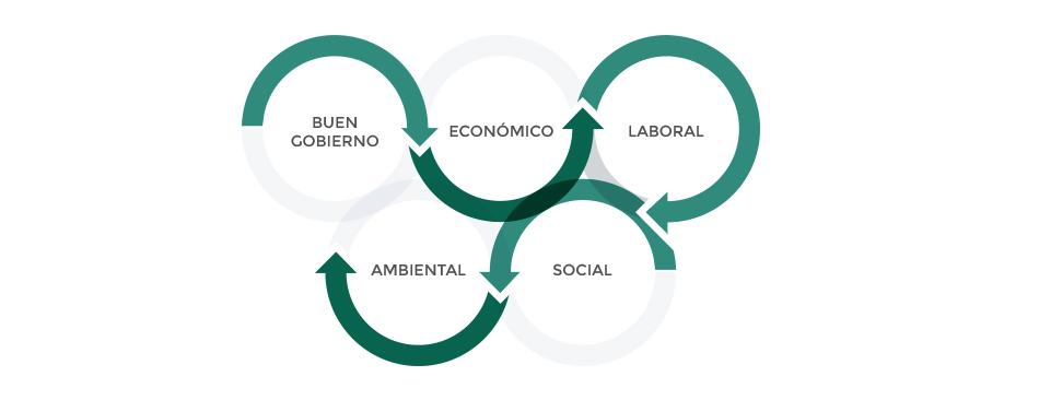 Responsabilidad social - servicio ecogesa