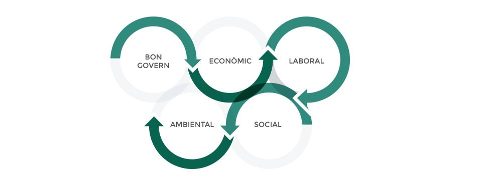 Responsabilitat social - serveis d'Ecogesa