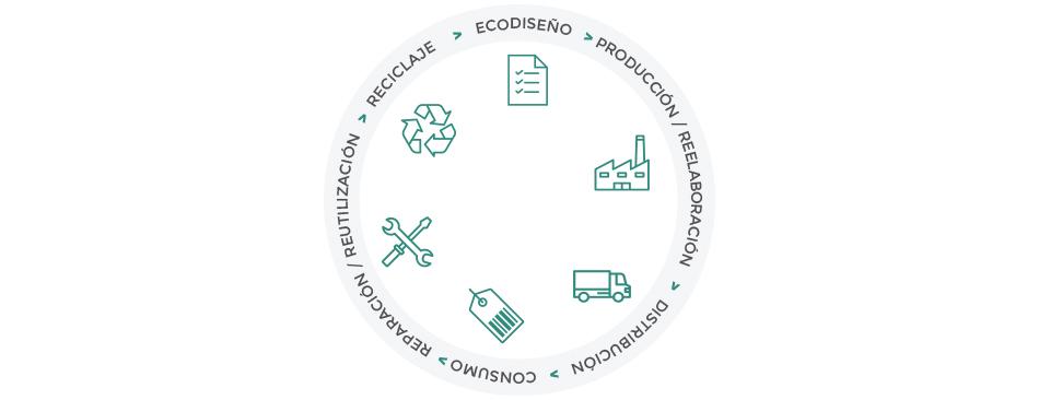 Medio Ambiente - servicio ecogesa